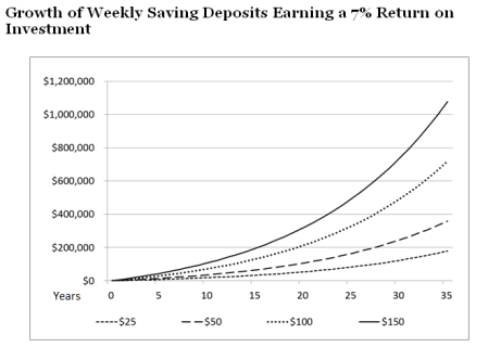 WeeklySavings_WithROI