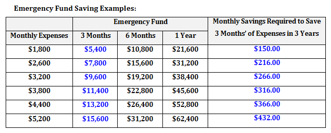 the emergency fund personal finance simply understood